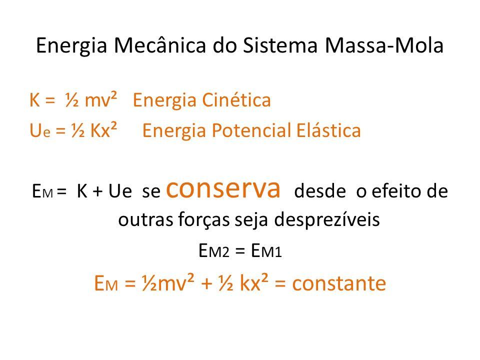 Energia Mecânica do Sistema Massa-Mola K = ½ mv² Energia Cinética U e = ½ Kx² Energia Potencial Elástica E M = K + Ue se conserva desde o efeito de ou