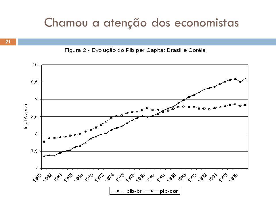 Chamou a atenção dos economistas 21