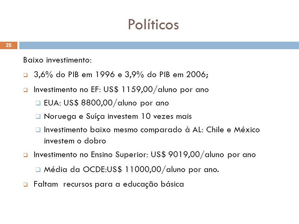 Políticos 25 Baixo investimento: 3,6% do PIB em 1996 e 3,9% do PIB em 2006; Investimento no EF: US$ 1159,00/aluno por ano EUA: US$ 8800,00/aluno por a