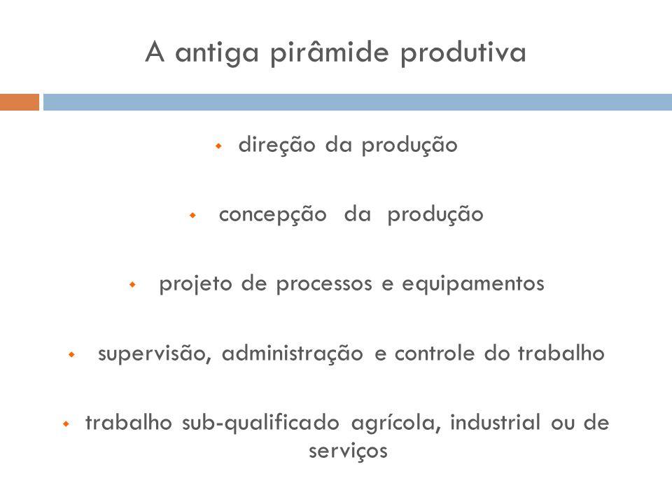 direção da produção concepção da produção projeto de processos e equipamentos supervisão, administração e controle do trabalho trabalho sub-qualificad