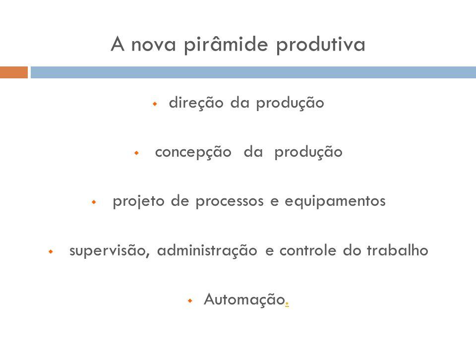 direção da produção concepção da produção projeto de processos e equipamentos supervisão, administração e controle do trabalho Automação.. A nova pirâ