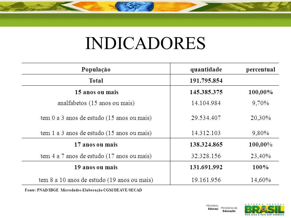 INDICADORES Populaçãoquantidadepercentual Total191.795.854 15 anos ou mais145.385.375100,00% analfabetos (15 anos ou mais)14.104.9849,70% tem 0 a 3 an