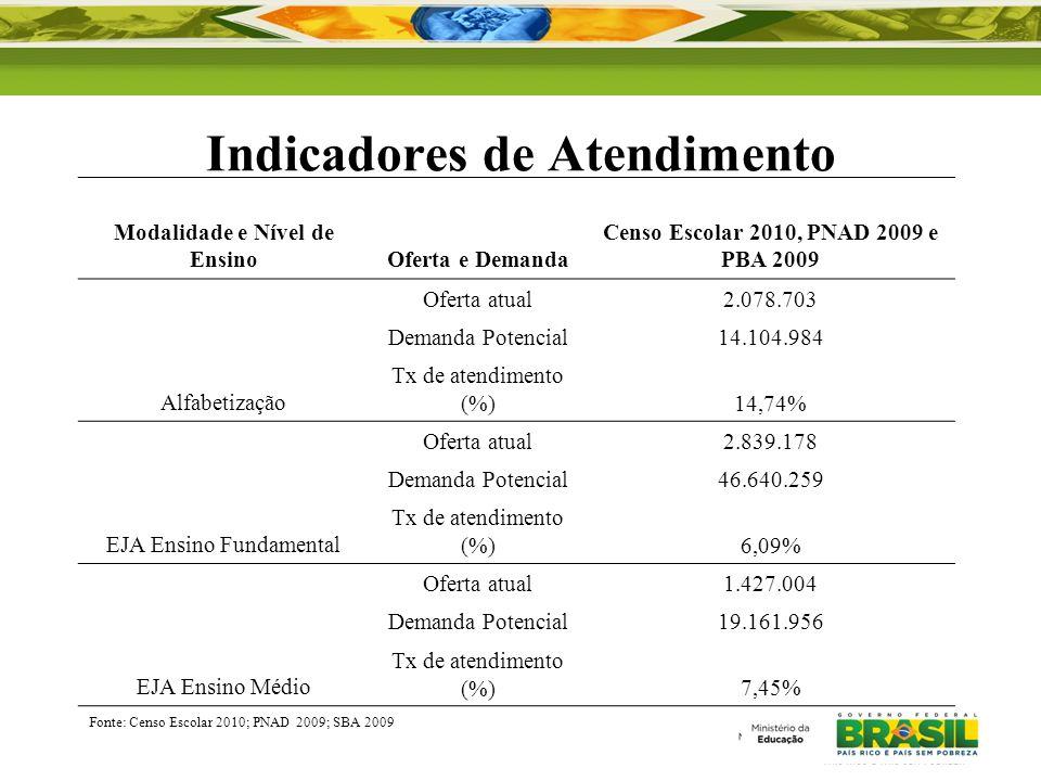 Indicadores de Atendimento Modalidade e Nível de EnsinoOferta e Demanda Censo Escolar 2010, PNAD 2009 e PBA 2009 Alfabetização Oferta atual2.078.703 D