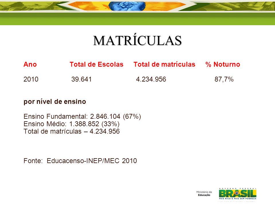 MATRÍCULAS Ano Total de Escolas Total de matrículas % Noturno 2010 39.641 4.234.956 87,7% por nível de ensino Ensino Fundamental: 2.846.104 (67%) Ensi