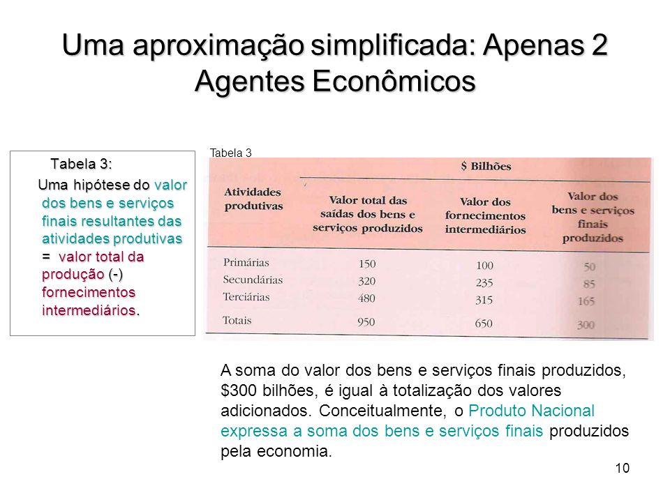10 Tabela 3: Tabela 3: Uma hipótese do valor dos bens e serviços finais resultantes das atividades produtivas = valor total da produção (-) fornecimen