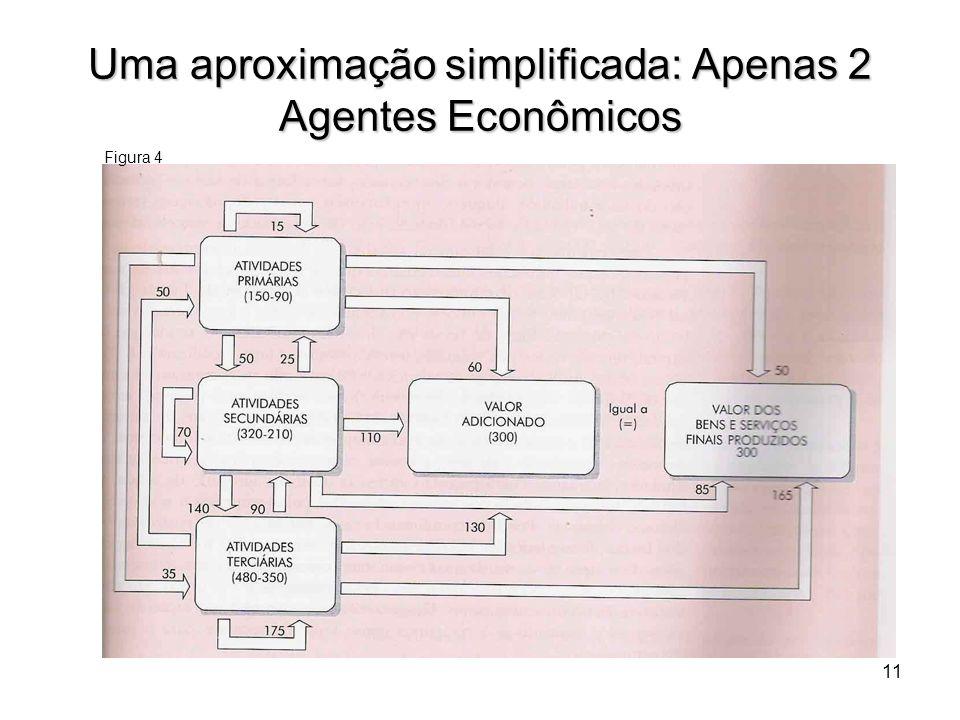 12 Uma aproximação simplificada: Apenas 2 Agentes Econômicos Tabela 4: Uma hipótese de composição do valor adicionado: o custo dos fatores por atividade produtiva.