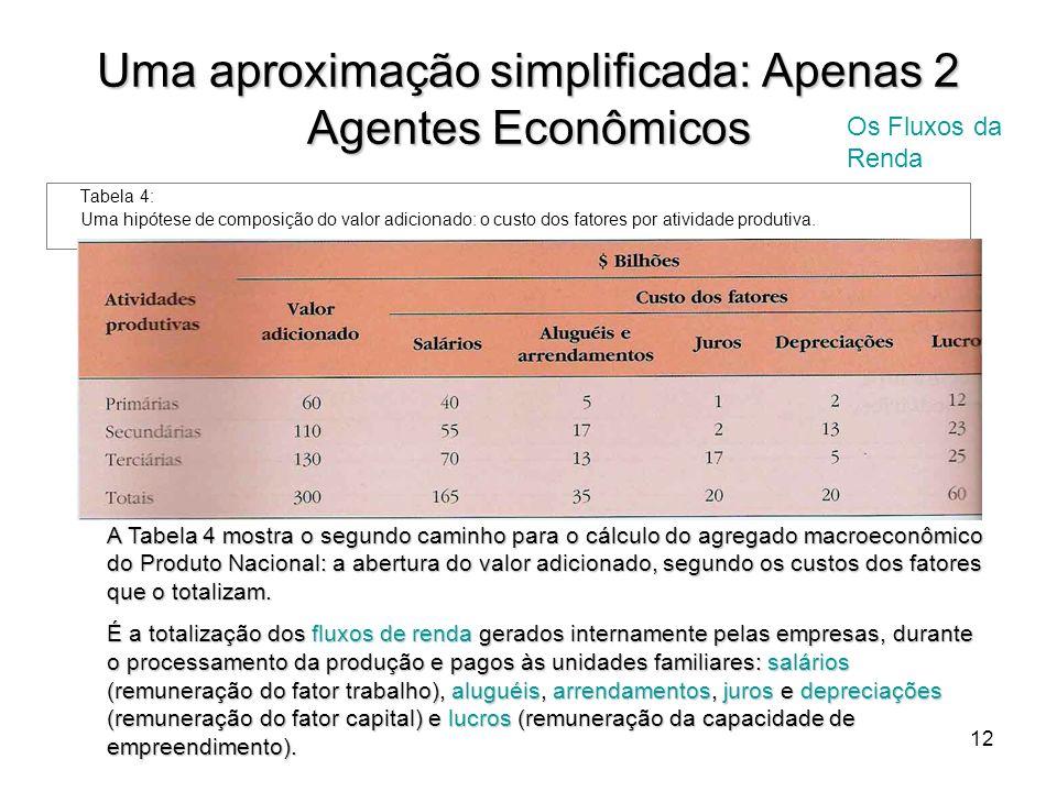 12 Uma aproximação simplificada: Apenas 2 Agentes Econômicos Tabela 4: Uma hipótese de composição do valor adicionado: o custo dos fatores por ativida