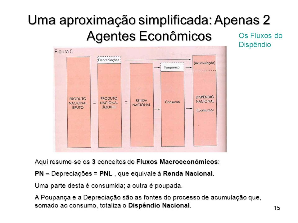 15 Uma aproximação simplificada: Apenas 2 Agentes Econômicos Os Fluxos do Dispêndio Figura 5 Aqui resume-se os 3 conceitos de Fluxos Macroeconômicos: