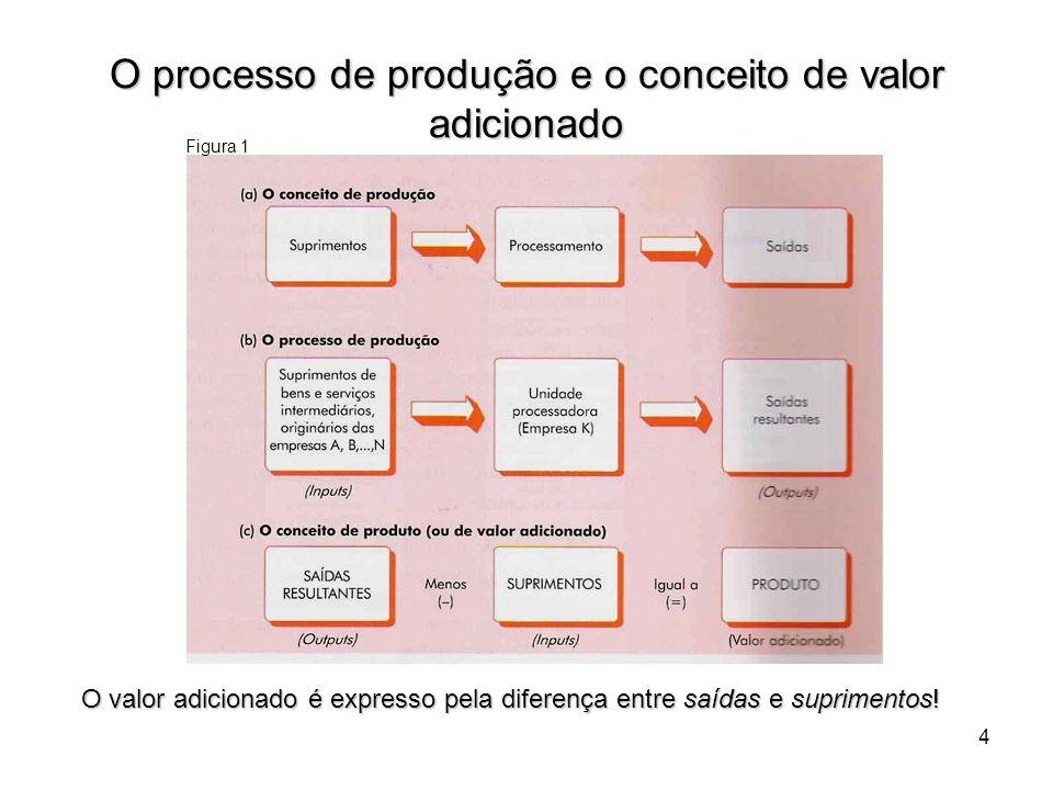 4 O processo de produção e o conceito de valor adicionado O valor adicionado é expresso pela diferença entre saídas e suprimentos! Figura 1