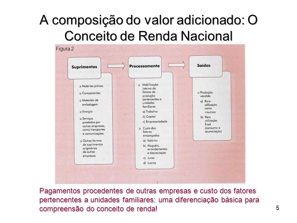 5 A composição do valor adicionado: O Conceito de Renda Nacional Pagamentos procedentes de outras empresas e custo dos fatores pertencentes a unidades
