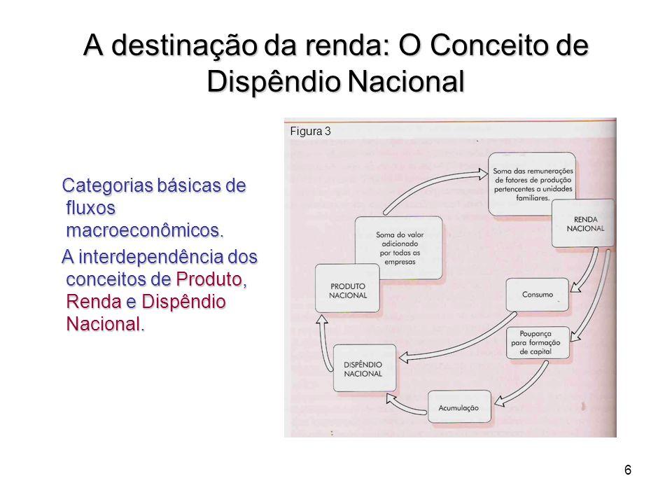 6 A destinação da renda: O Conceito de Dispêndio Nacional Categorias básicas de fluxos macroeconômicos. Categorias básicas de fluxos macroeconômicos.