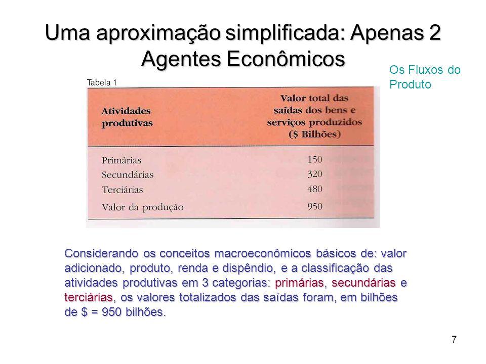 7 Uma aproximação simplificada: Apenas 2 Agentes Econômicos Considerando os conceitos macroeconômicos básicos de: valor adicionado, produto, renda e d