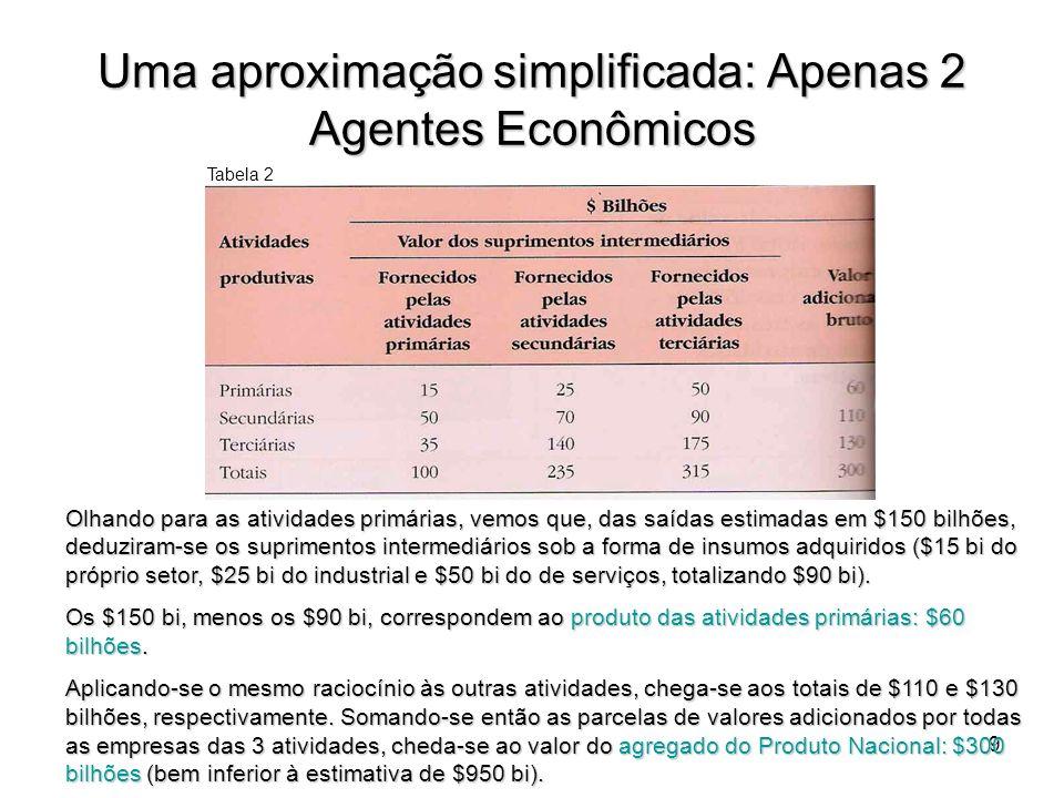 10 Tabela 3: Tabela 3: Uma hipótese do valor dos bens e serviços finais resultantes das atividades produtivas = valor total da produção (-) fornecimentos intermediários.