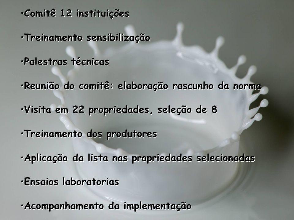 Comitê 12 instituições Treinamento sensibilização Palestras técnicas Reunião do comitê: elaboração rascunho da norma Visita em 22 propriedades, seleçã