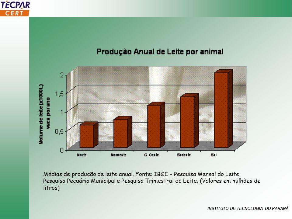 INSTITUTO DE TECNOLOGIA DO PARANÁ Médias de produção de leite anual. Fonte: IBGE – Pesquisa Mensal do Leite, Pesquisa Pecuária Municipal e Pesquisa Tr
