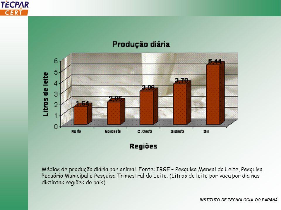 INSTITUTO DE TECNOLOGIA DO PARANÁ Médias de produção diária por animal. Fonte: IBGE – Pesquisa Mensal do Leite, Pesquisa Pecuária Municipal e Pesquisa