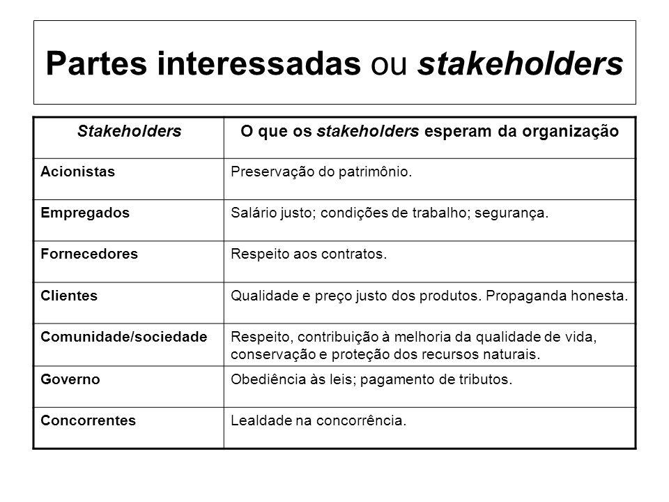 Partes interessadas ou stakeholders StakeholdersO que os stakeholders esperam da organização AcionistasPreservação do patrimônio. EmpregadosSalário ju