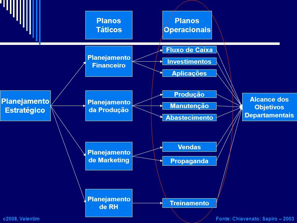 Planejamento Estratégico Planejamento Financeiro Planejamento da Produção Planejamento de Marketing Planejamento de RH Fluxo de Caixa Alcance dos Obje