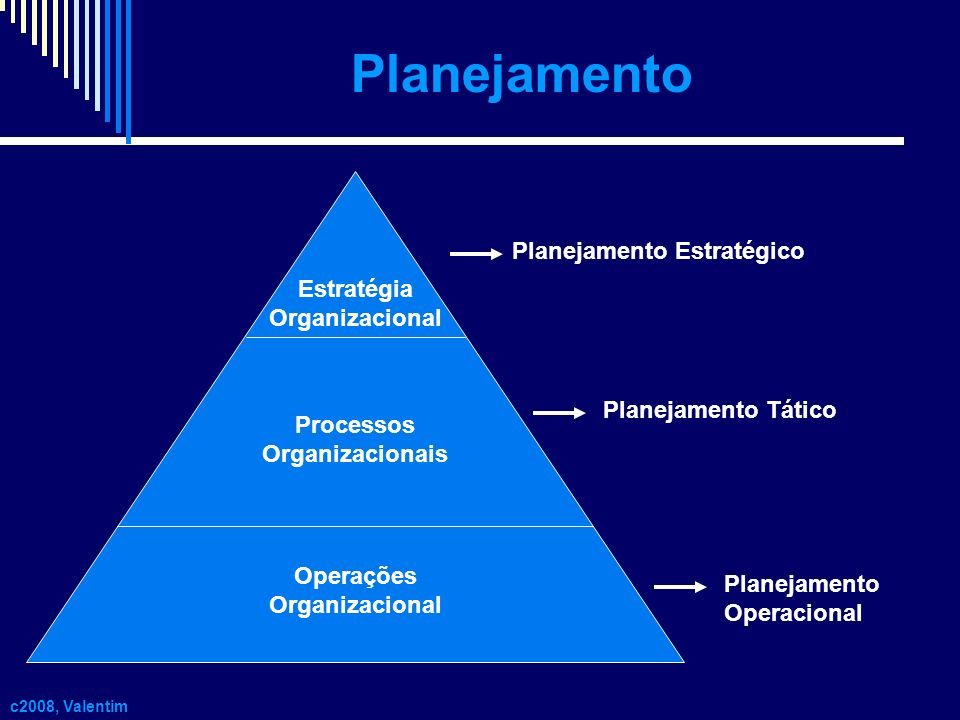 Planejamento c2008, Valentim Estratégia Organizacional Processos Organizacionais Operações Organizacional Planejamento Estratégico Planejamento Tático