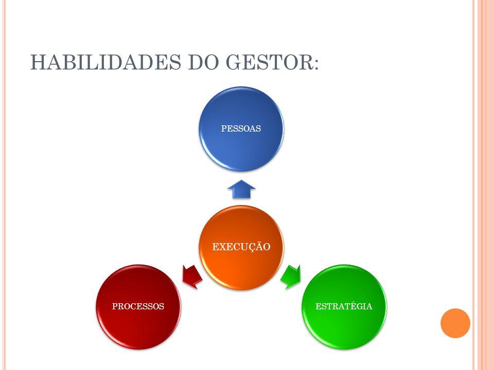 HABILIDADES DO GESTOR: EXECUÇÃO PESSOASESTRATÉGIAPROCESSOS