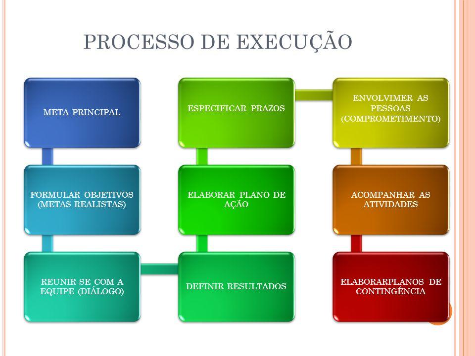 PROCESSO DE EXECUÇÃO META PRINCIPAL FORMULAR OBJETIVOS (METAS REALISTAS) REUNIR-SE COM A EQUIPE (DIÁLOGO) DEFINIR RESULTADOS ELABORAR PLANO DE AÇÃO ES