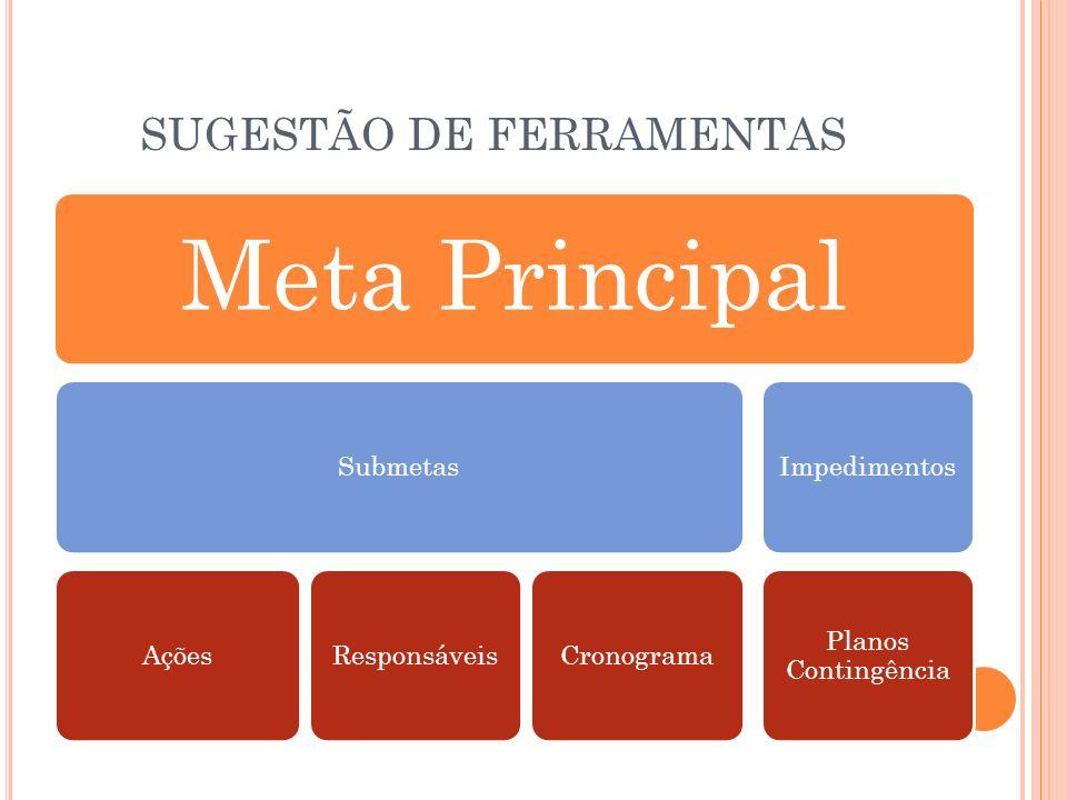 SUGESTÃO DE FERRAMENTAS Meta Principal SubmetasAçõesResponsáveisCronogramaImpedimentos Planos Contingência