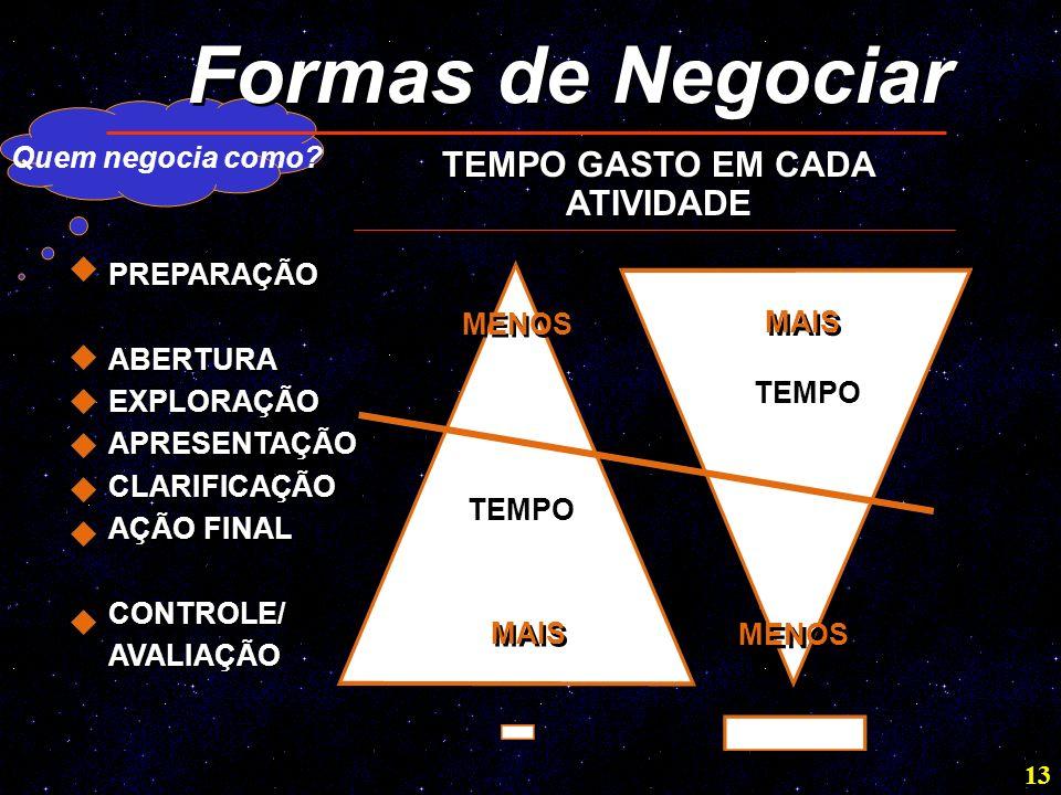 13 Formas de Negociar TEMPO GASTO EM CADA ATIVIDADE PREPARAÇÃO ABERTURA EXPLORAÇÃO APRESENTAÇÃO CLARIFICAÇÃO AÇÃO FINAL CONTROLE/ AVALIAÇÃO PREPARAÇÃO ABERTURA EXPLORAÇÃO APRESENTAÇÃO CLARIFICAÇÃO AÇÃO FINAL CONTROLE/ AVALIAÇÃO TEMPO MAIS MENOS Quem negocia como?
