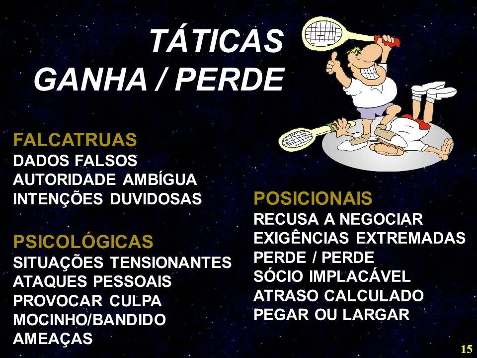 15 FALCATRUAS DADOS FALSOS AUTORIDADE AMBÍGUA INTENÇÕES DUVIDOSAS PSICOLÓGICAS SITUAÇÕES TENSIONANTES ATAQUES PESSOAIS PROVOCAR CULPA MOCINHO/BANDIDO AMEAÇAS FALCATRUAS DADOS FALSOS AUTORIDADE AMBÍGUA INTENÇÕES DUVIDOSAS PSICOLÓGICAS SITUAÇÕES TENSIONANTES ATAQUES PESSOAIS PROVOCAR CULPA MOCINHO/BANDIDO AMEAÇAS POSICIONAIS RECUSA A NEGOCIAR EXIGÊNCIAS EXTREMADAS PERDE / PERDE SÓCIO IMPLACÁVEL ATRASO CALCULADO PEGAR OU LARGAR POSICIONAIS RECUSA A NEGOCIAR EXIGÊNCIAS EXTREMADAS PERDE / PERDE SÓCIO IMPLACÁVEL ATRASO CALCULADO PEGAR OU LARGAR TÁTICAS GANHA / PERDE