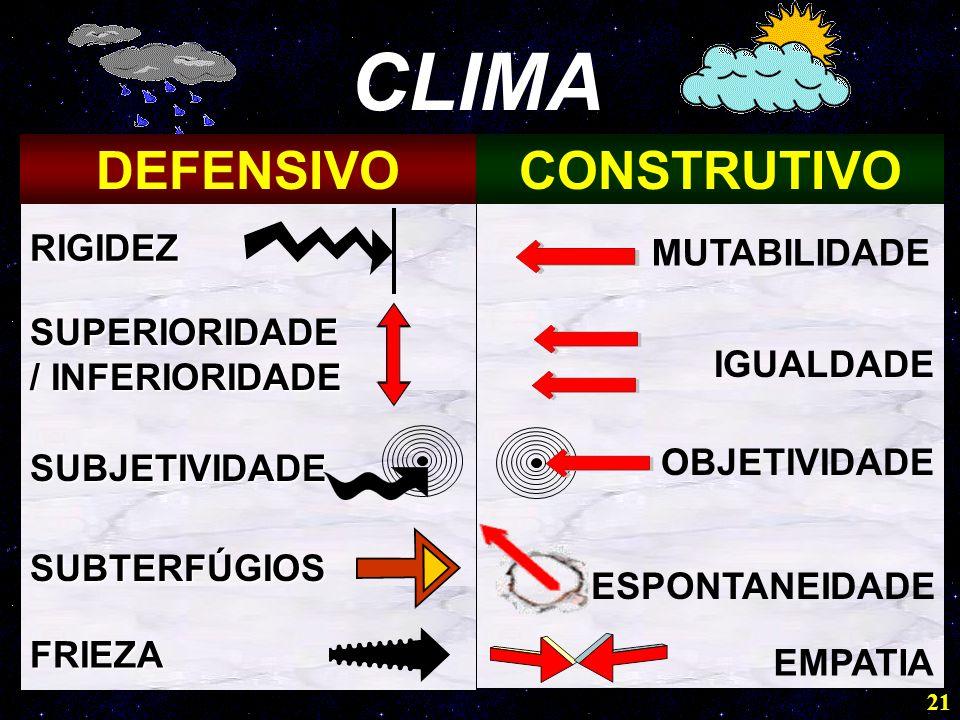 21 CLIMA DEFENSIVOCONSTRUTIVO RIGIDEZ MUTABILIDADE SUPERIORIDADE / INFERIORIDADE IGUALDADE SUBJETIVIDADE OBJETIVIDADE SUBTERFÚGIOS ESPONTANEIDADE FRIEZA EMPATIA