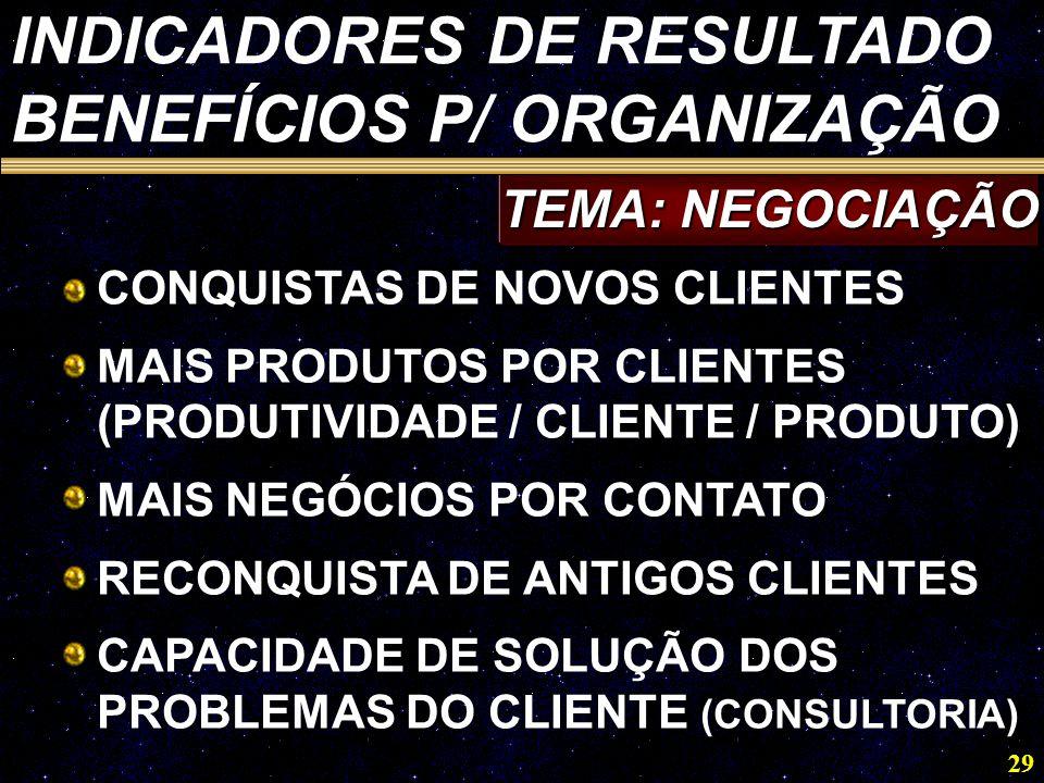 29 TEMA: NEGOCIAÇÃO INDICADORES DE RESULTADO BENEFÍCIOS P/ ORGANIZAÇÃO CONQUISTAS DE NOVOS CLIENTES MAIS PRODUTOS POR CLIENTES (PRODUTIVIDADE / CLIENTE / PRODUTO) MAIS NEGÓCIOS POR CONTATO RECONQUISTA DE ANTIGOS CLIENTES CAPACIDADE DE SOLUÇÃO DOS PROBLEMAS DO CLIENTE (CONSULTORIA)