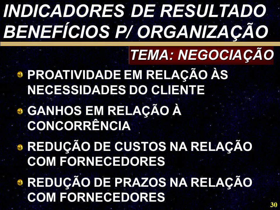 30 PROATIVIDADE EM RELAÇÃO ÀS NECESSIDADES DO CLIENTE GANHOS EM RELAÇÃO À CONCORRÊNCIA REDUÇÃO DE CUSTOS NA RELAÇÃO COM FORNECEDORES REDUÇÃO DE PRAZOS NA RELAÇÃO COM FORNECEDORES TEMA: NEGOCIAÇÃO INDICADORES DE RESULTADO BENEFÍCIOS P/ ORGANIZAÇÃO