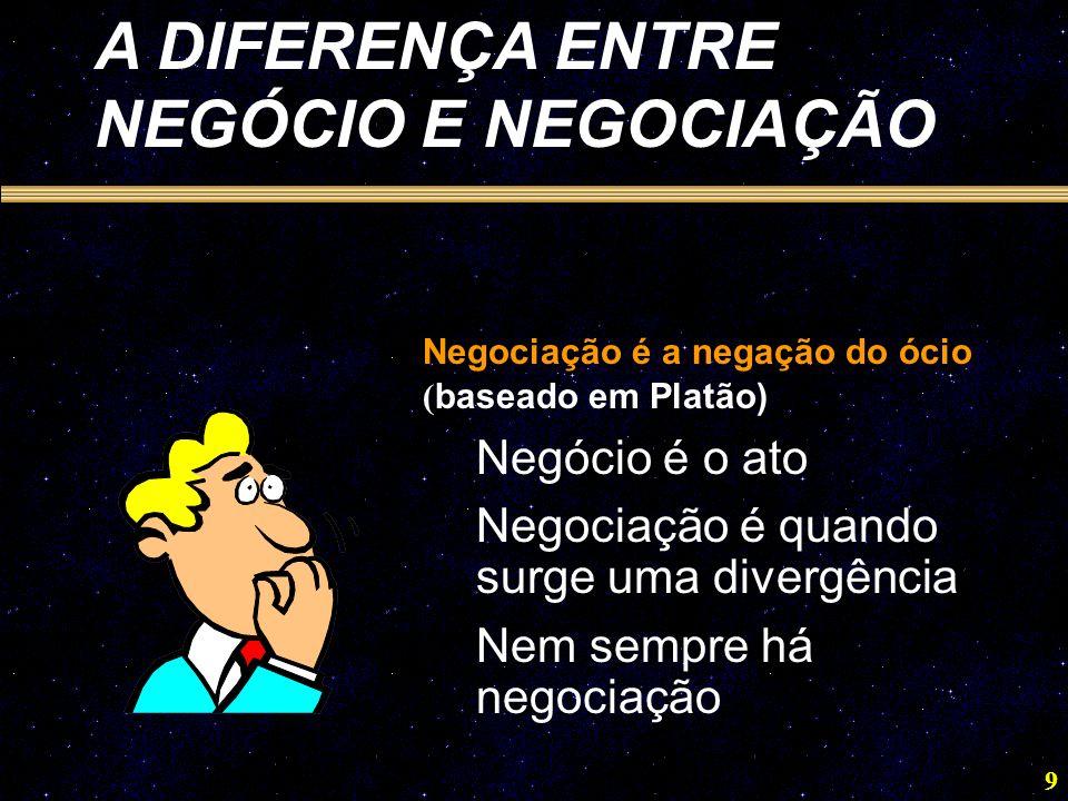 9 A DIFERENÇA ENTRE NEGÓCIO E NEGOCIAÇÃO Negociação é a negação do ócio ( baseado em Platão) Negócio é o ato Negociação é quando surge uma divergência Nem sempre há negociação
