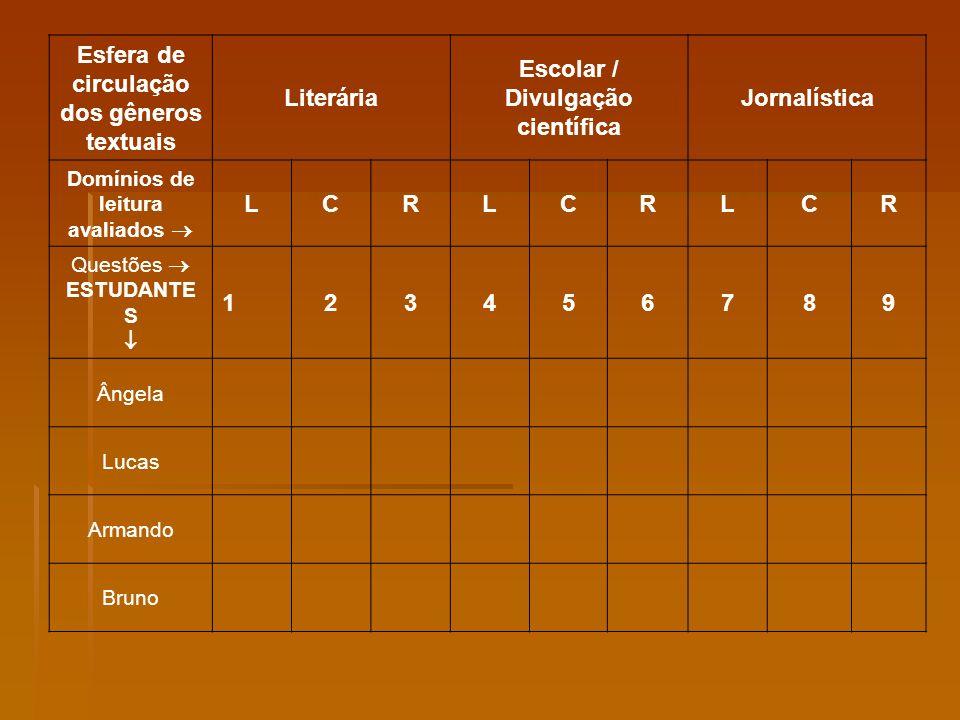 Esfera de circulação dos gêneros textuais Literária Escolar / Divulgação científica Jornalística Domínios de leitura avaliados LCRLCRLCR Questões ESTU