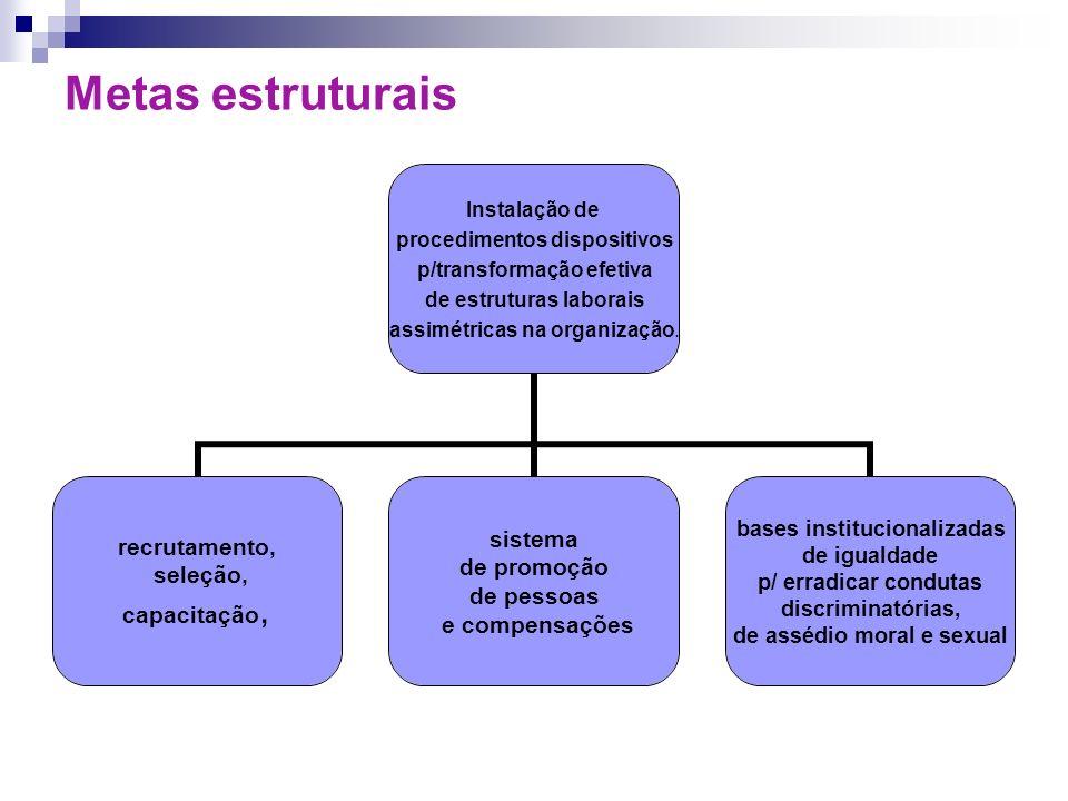 Metas estruturais Instalação de procedimentos dispositivos p/transformação efetiva de estruturas laborais assimétricas na organização. recrutamento, s