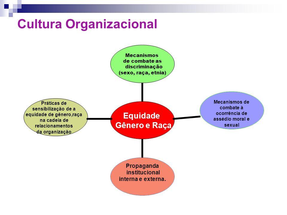 Cultura Organizacional Práticas de sensibilização de a equidade de gênero,raça na cadeia de relacionamentos da organização Mecanismos de combate à oco