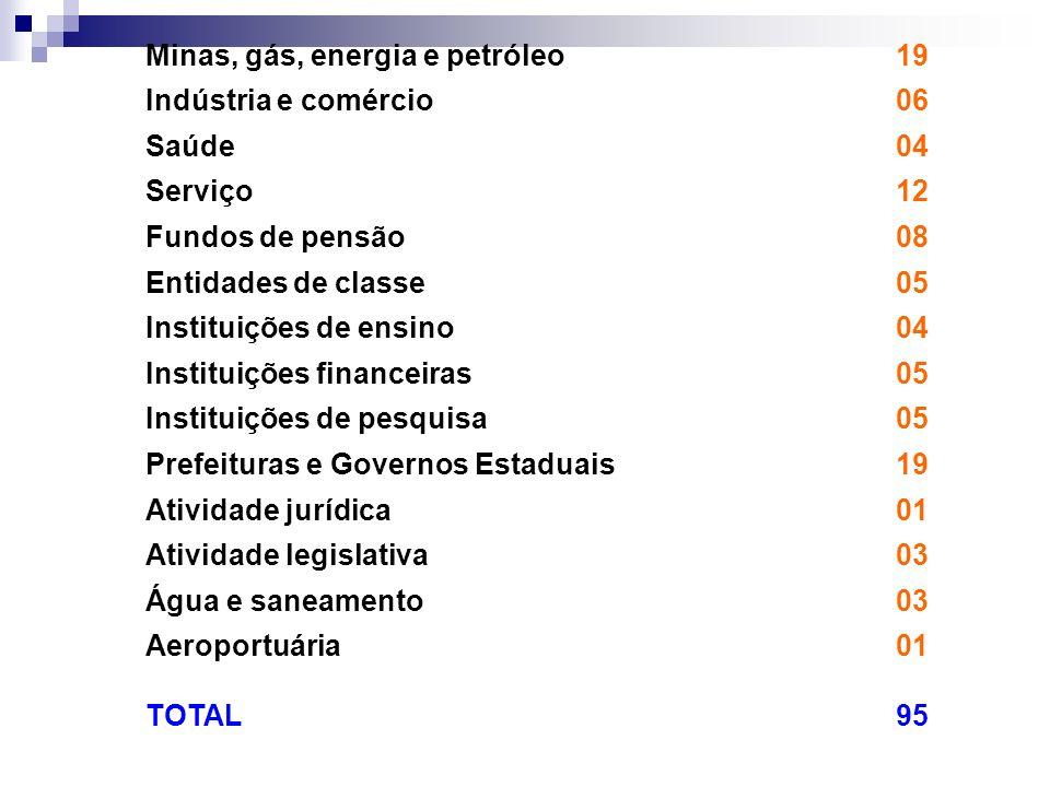 Minas, gás, energia e petróleo19 Indústria e comércio06 Saúde04 Serviço12 Fundos de pensão08 Entidades de classe05 Instituições de ensino04 Instituiçõ