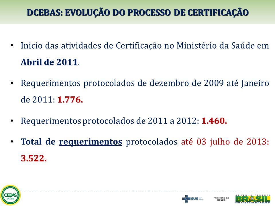 DCEBAS: EVOLUÇÃO DO PROCESSO DE CERTIFICAÇÃO Abril de 2011 Inicio das atividades de Certificação no Ministério da Saúde em Abril de 2011. 1.776. Reque