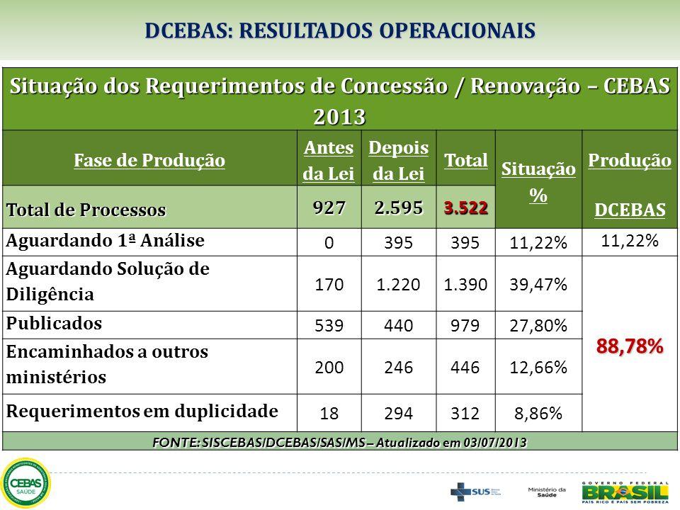 DCEBAS: RESULTADOS OPERACIONAIS Situação dos Requerimentos de Concessão / Renovação – CEBAS 2013 Fase de Produção Antes da Lei Depois da Lei Total Sit