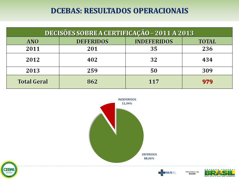 DCEBAS: RESULTADOS OPERACIONAIS DECISÕES SOBRE A CERTIFICAÇÃO – 2011 A 2013 ANODEFERIDOSINDEFERIDOSTOTAL 201120135236 201240232434 201325950309 Total