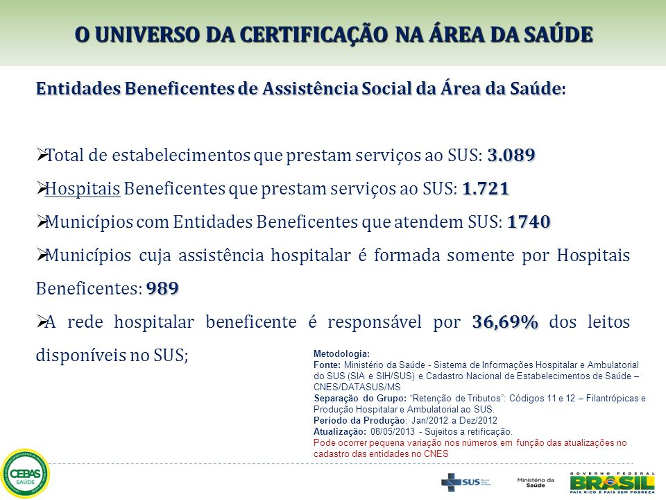 Entidades Beneficentes de Assistência Social da Área da Saúde Entidades Beneficentes de Assistência Social da Área da Saúde: 3.089 Total de estabeleci