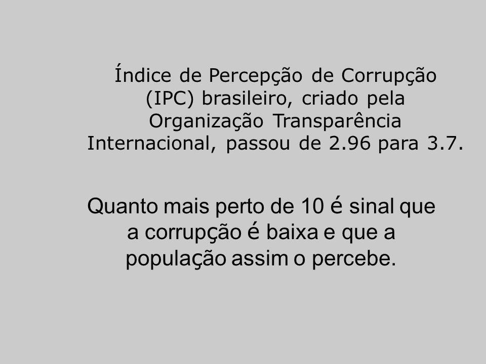 Índice de Percepção de Corrupção (IPC) brasileiro, criado pela Organização Transparência Internacional, passou de 2.96 para 3.7. Quanto mais perto de