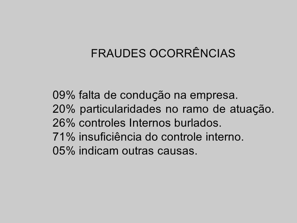 FRAUDES OCORRÊNCIAS 09% falta de condu ç ão na empresa. 20% particularidades no ramo de atua ç ão. 26% controles Internos burlados. 71% insuficiência