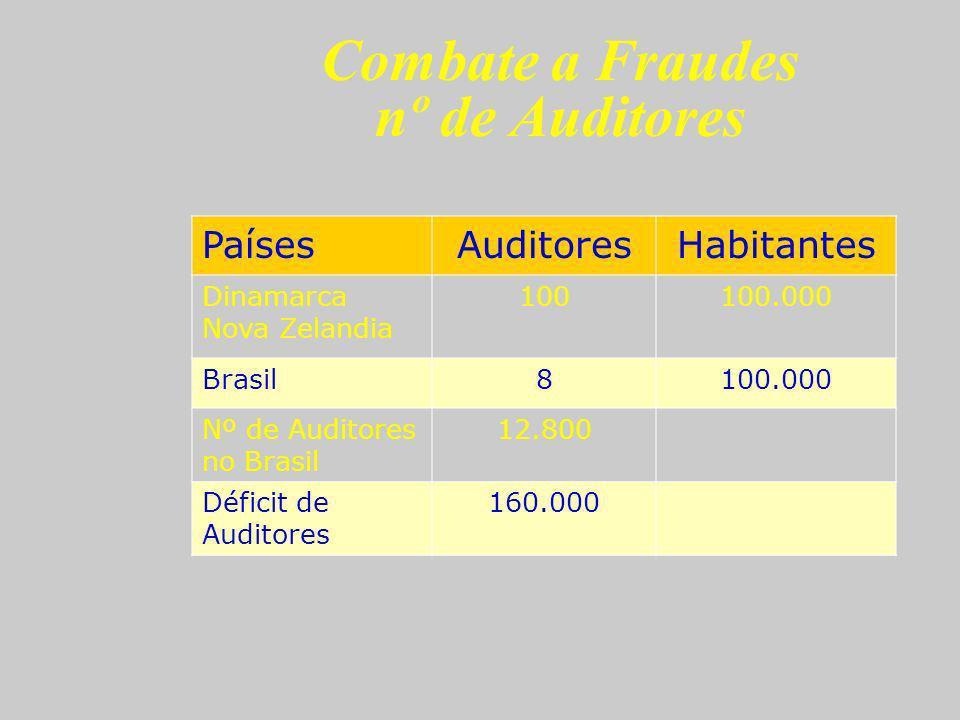 Combate a Fraudes nº de Auditores PaísesAuditoresHabitantes Dinamarca Nova Zelandia 100100.000 Brasil8100.000 Nº de Auditores no Brasil 12.800 Déficit