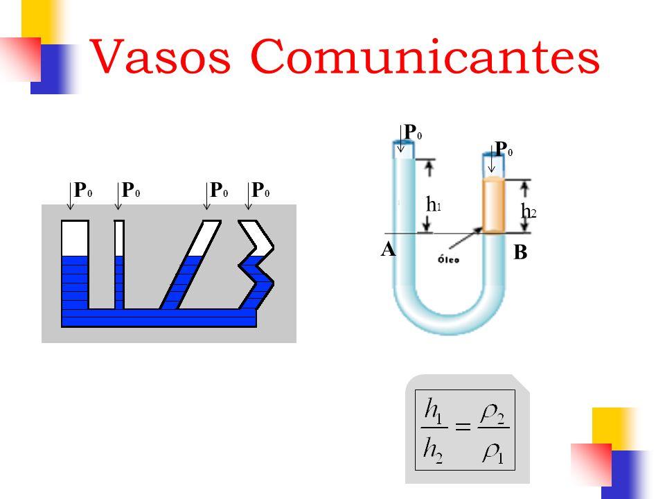 h1h1 h2h2 P0P0 P0P0 B A Vasos Comunicantes P0P0 P0P0 P0P0 P0P0