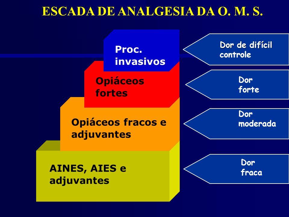 AINES, AIES e adjuvantes Opiáceos fracos e adjuvantes Opiáceos fortes Proc. invasivos ESCADA DE ANALGESIA DA O. M. S. Dor forte Dor moderada Dor fraca
