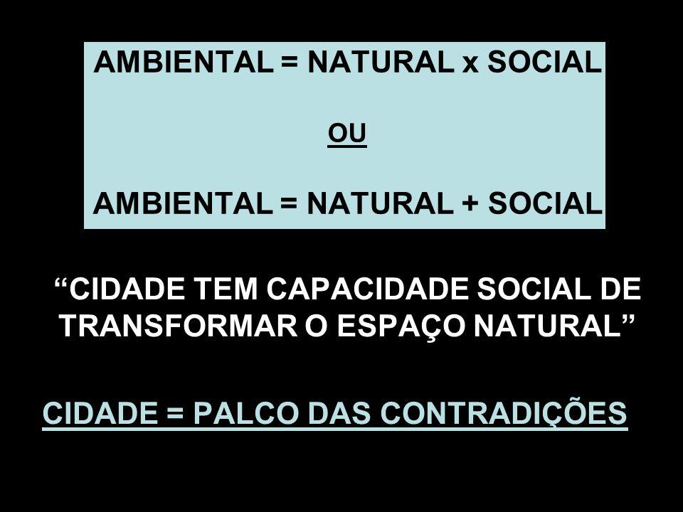AMBIENTAL = NATURAL x SOCIAL OU AMBIENTAL = NATURAL + SOCIAL CIDADE TEM CAPACIDADE SOCIAL DE TRANSFORMAR O ESPAÇO NATURAL CIDADE = PALCO DAS CONTRADIÇ