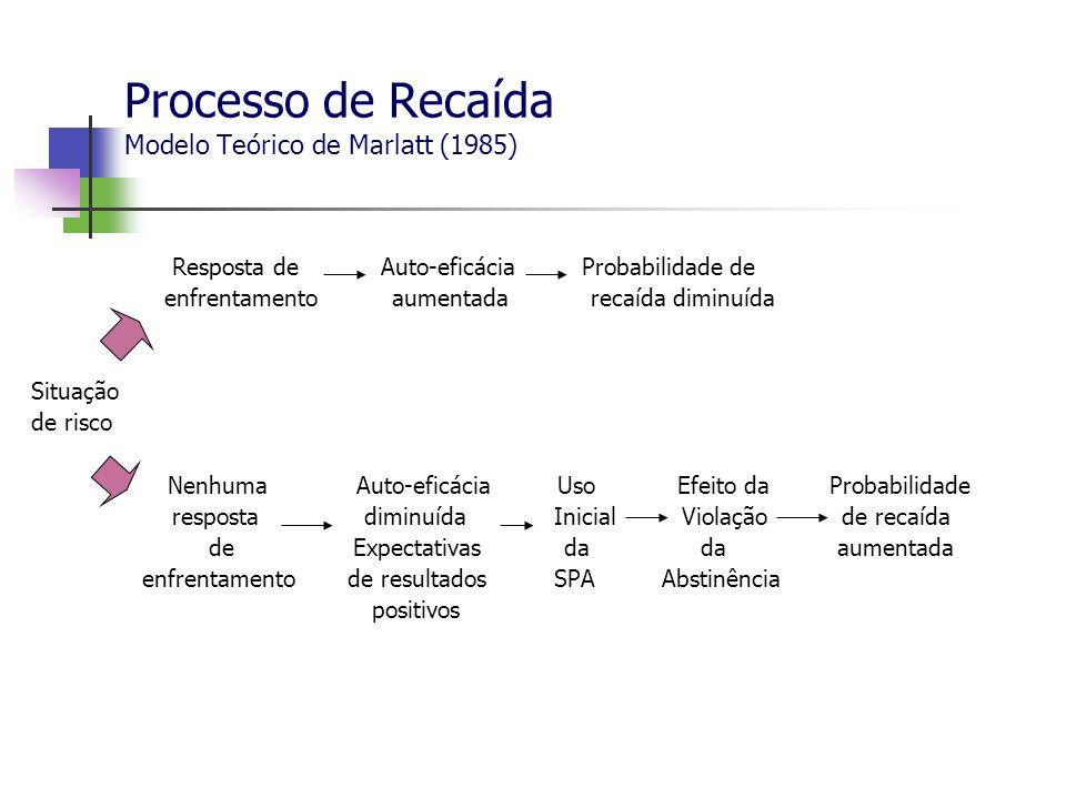 Processo de Recaída Modelo Teórico de Marlatt (1985) Resposta de Auto-eficácia Probabilidade de enfrentamento aumentada recaída diminuída Situação de