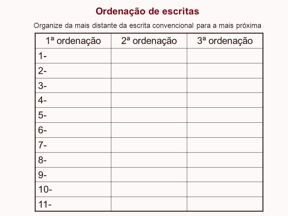 1ª ordenação2ª ordenação3ª ordenação 1- 2- 3- 4- 5- 6- 7- 8- 9- 10- 11- Ordenação de escritas Organize da mais distante da escrita convencional para a