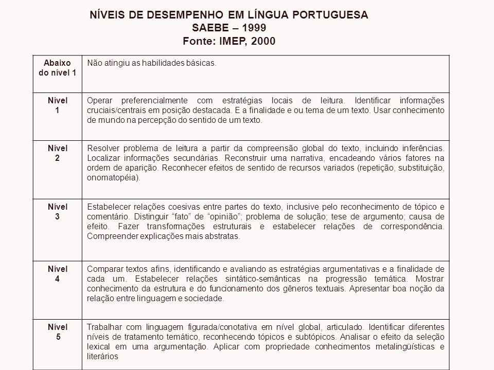 NÍVEIS DE DESEMPENHO EM LÍNGUA PORTUGUESA SAEBE – 1999 Fonte: IMEP, 2000 Abaixo do nível 1 Não atingiu as habilidades básicas. Nível 1 Operar preferen
