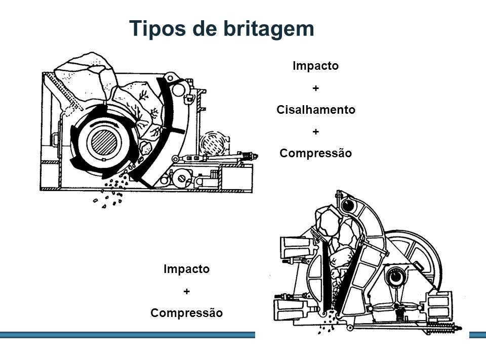 ESTUDOS DE AGREGADOS / 17 Impacto + Cisalhamento + Compressão Impacto + Compressão Tipos de britagem
